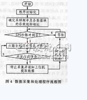 C8051F021型单片机实现数据采集系统软件流程图