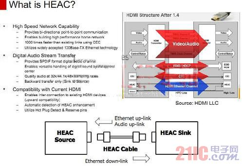 HDMI 2.0时代即将到来 发展与挑战同期升级