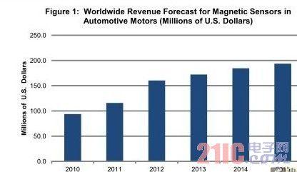 硅磁传感器在汽车电机中的应用率将急增