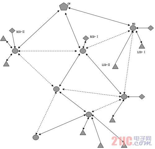 一种新型433M无线传感自组网--spidermesh