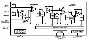 AD1672模数转换器的工作原理及其应用