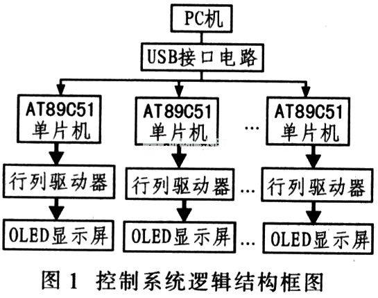 控制系统的逻辑结构框图