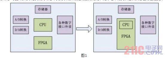 FPGA与CPU并行处理发展趋势