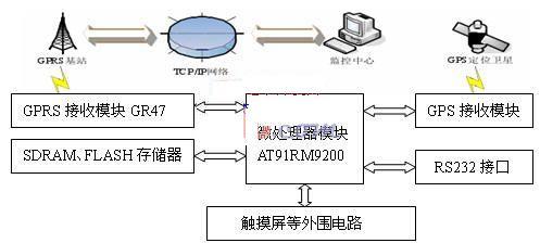 基于ARM处理器的车载GPS系统无线通信设计方案