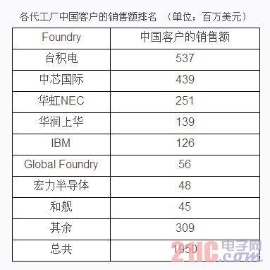 从中国代工市场看中国集成电路设计业产值