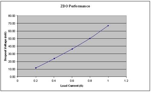 图4所示ZDO电路的测试结果