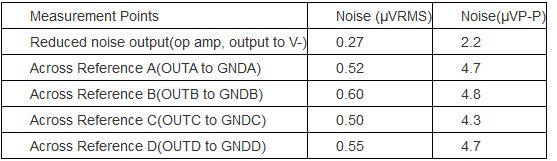 表2. 图1电路使用MAX6143 2.5V电压基准源时所测得的噪声电压