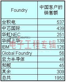 中国IC设计行业产值与市场动态分析