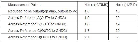 表1. 图1电路使用MAX6037 2.5V电压基准源时所测得的噪声电压