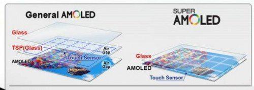 AMOLED屏幕构造图