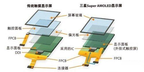 传统触控屏幕与Super AMOLED屏幕的差异