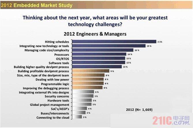 嵌入式工程师明年遭遇的最大技术挑战是什么?