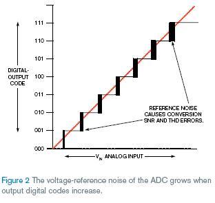 基准电压噪声影响输入电压较高的ADC转换器的SNR和THD