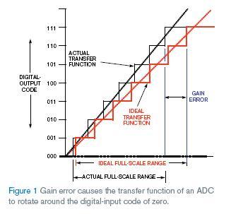 理想和带增益误差的3位ADC转换器的传递方程