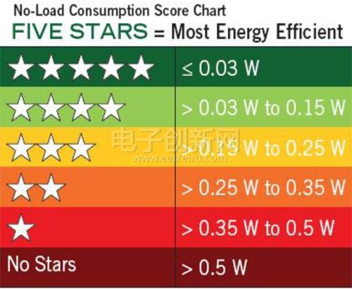 挑战更低待机功耗,NXP专家支招四大设计要点