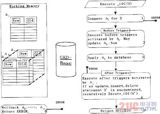 数据库触发器机制的设计与实现 - 21IC中国电子