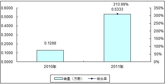 中国TD-LTE终端芯片市场研究