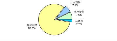 中国集成电路市场增速放缓 2011年增9.7%