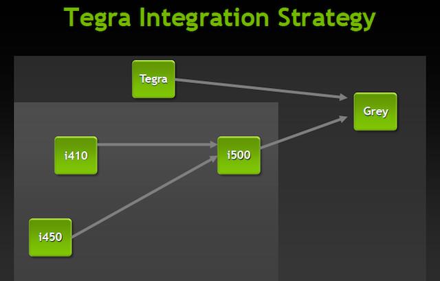 "Nvidia路线图:下一代Tegra叫""Grey"""