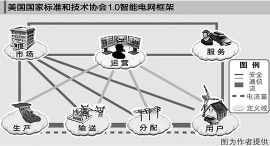 互动电网之父武建东:谁将拥有智能电网新的历史制高点