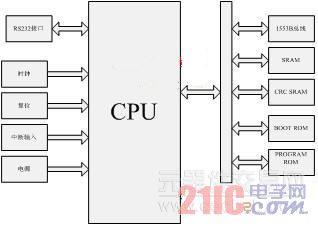 图2 cpu主板框架图