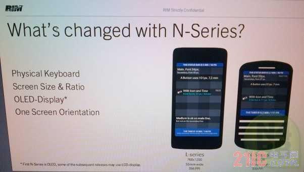 BlackBerry 10配置细节曝光