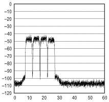常见方案的FFT频谱