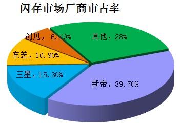 NAND产品陷入困境 部分存储厂或出局或转型