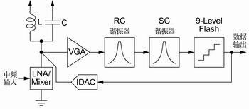 将一个中频信号进行数字化的两种方法进行对比