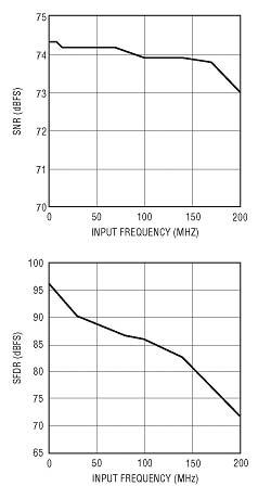 LTC2248(65Msps)对远离奈奎斯特频率(Nyquist Frequency)的输入保持为74dB SNR和80dB SFDR