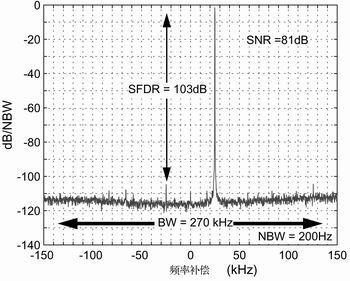 VGA和有源RC谐振器消耗2mA的电流
