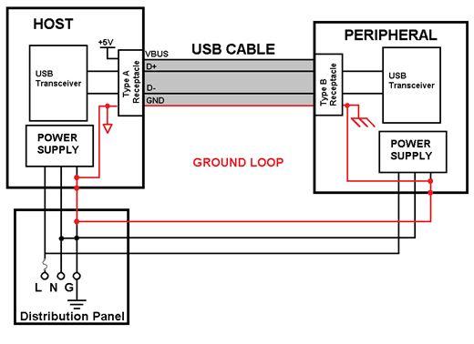 利用功隔离器中断v环路环路以减少数据传输错打开cad没响应图纸图片