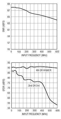 LTC2224的高频性能