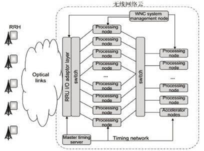 从软件无线电技术到无线网络云