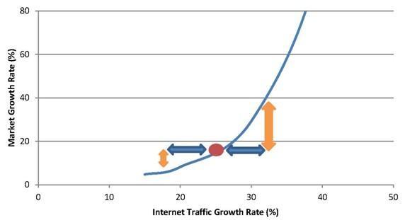 研究预计光网络市场将复苏
