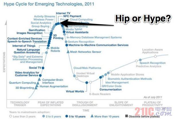 真相:NFC技术去年处于炒作顶峰