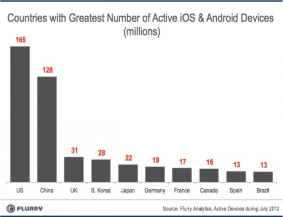 智能手机增速10倍于80年代PC增长