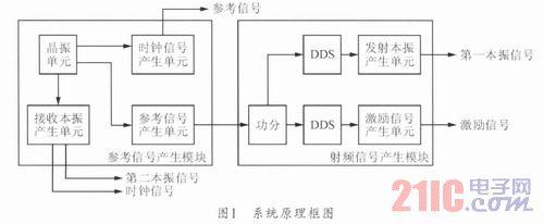 某雷达米波平面综合器的设计与实现-21IC兰州中国交通大学频率设计图图片