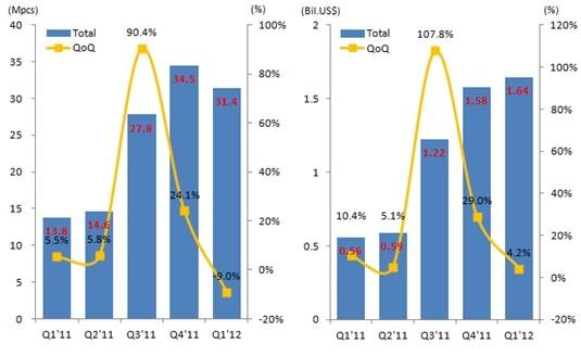 AMOLED面板出货面积及销售额同比增长