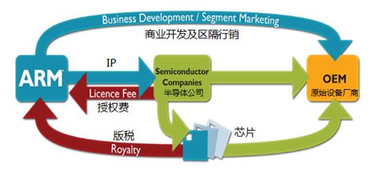 ARM的商业模式