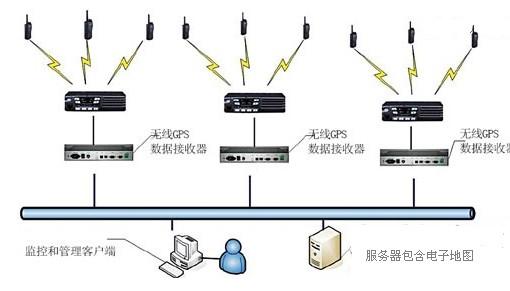 警用GPS巡逻管理系统结构图