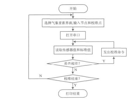 图4为系统软件流程图