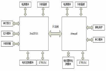 基于双处理器的投影机升降控制设计方案