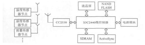 图2 手持式校准仪硬件框图