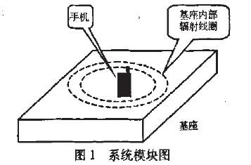 详解车载无线充电器在手机无接点充电的设计