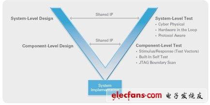 工程师,您发现LabVIEW FPGA和软件设计射频仪器优势了么?