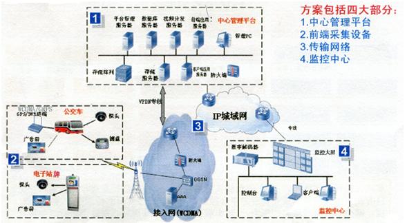 智能公交系统总体设计 解决方案主要包括四个部分: 1,中心管理平台