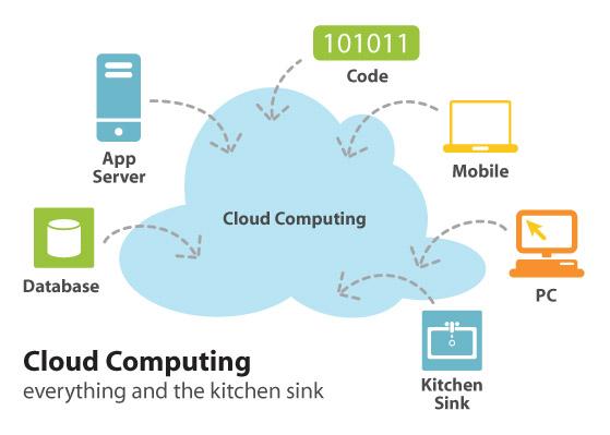 云计算驾到 未来软件和应用将去服务器化?
