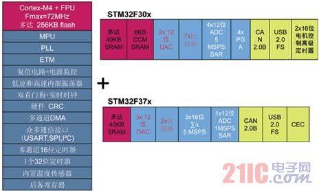 32位MCU再添新军 STM32 F3扩展混合信号控制应用领域