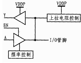 I/O块内部结构图